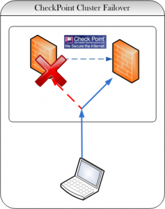 Cluster Failover CheckPoint