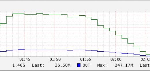 Monitorización interfaz SNMP