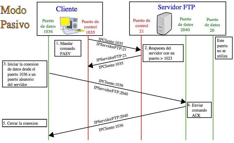 FTP Pasivo