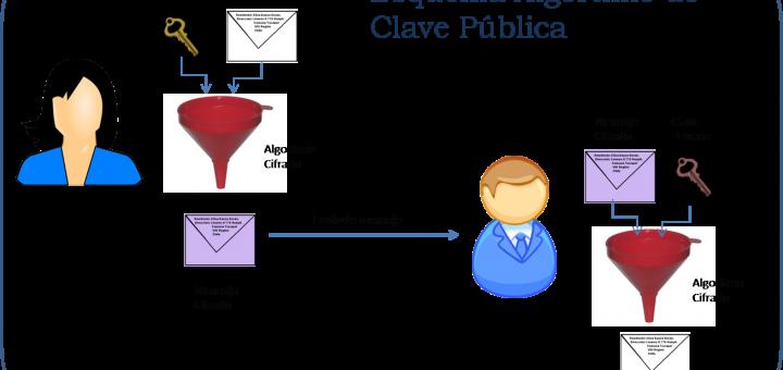 AlgortimoClavePublica